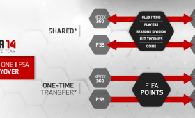 FIFA 14 – A 'next gen carryover' Infographic